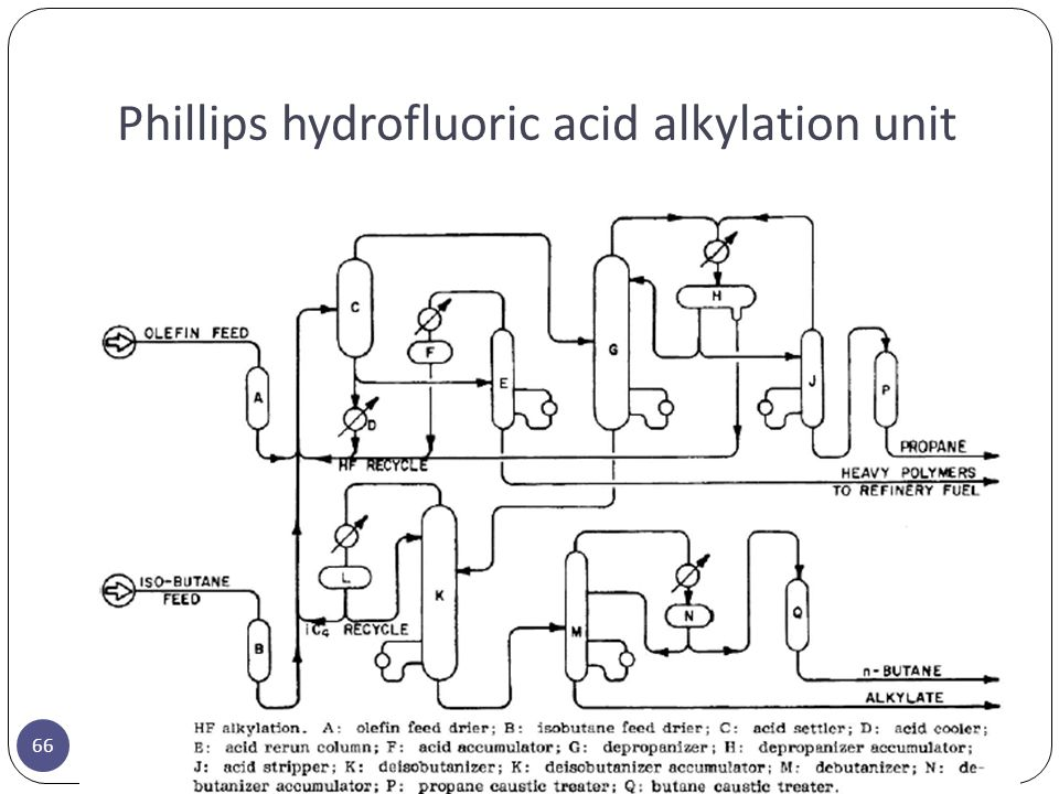 Phillips hydrofluoric acid alkylation unit