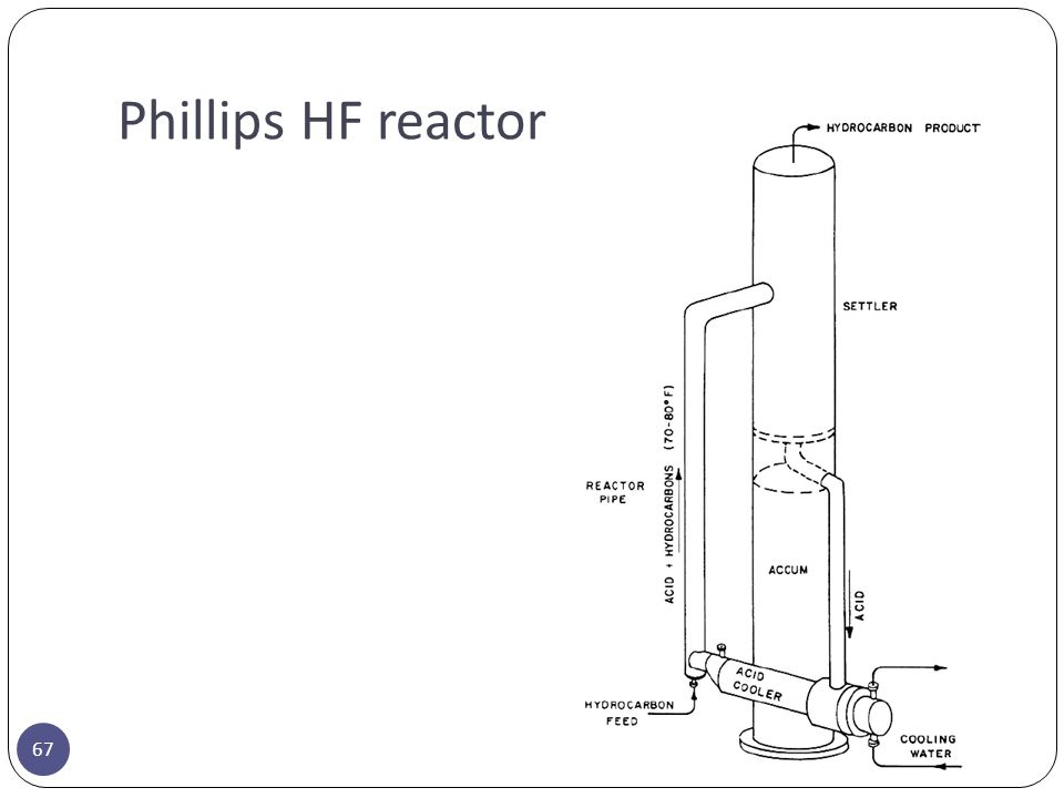Phillips HF reactor