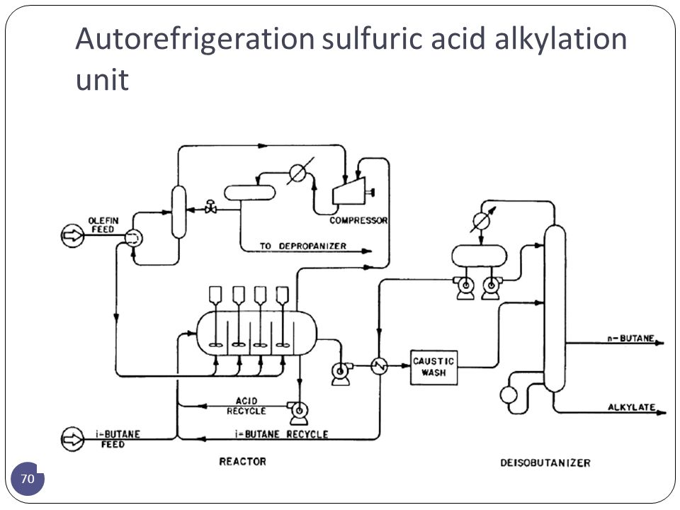 Autorefrigeration sulfuric acid alkylation unit