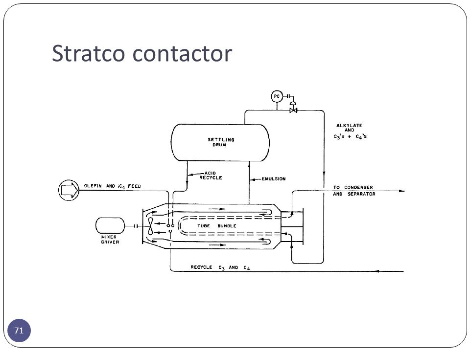 Stratco contactor
