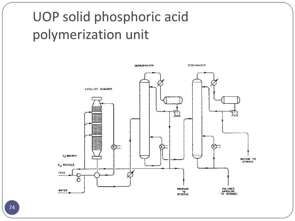 UOP solid phosphoric acid polymerization unit