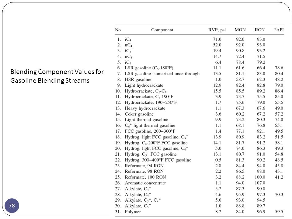 Blending Component Values for Gasoline Blending Streams