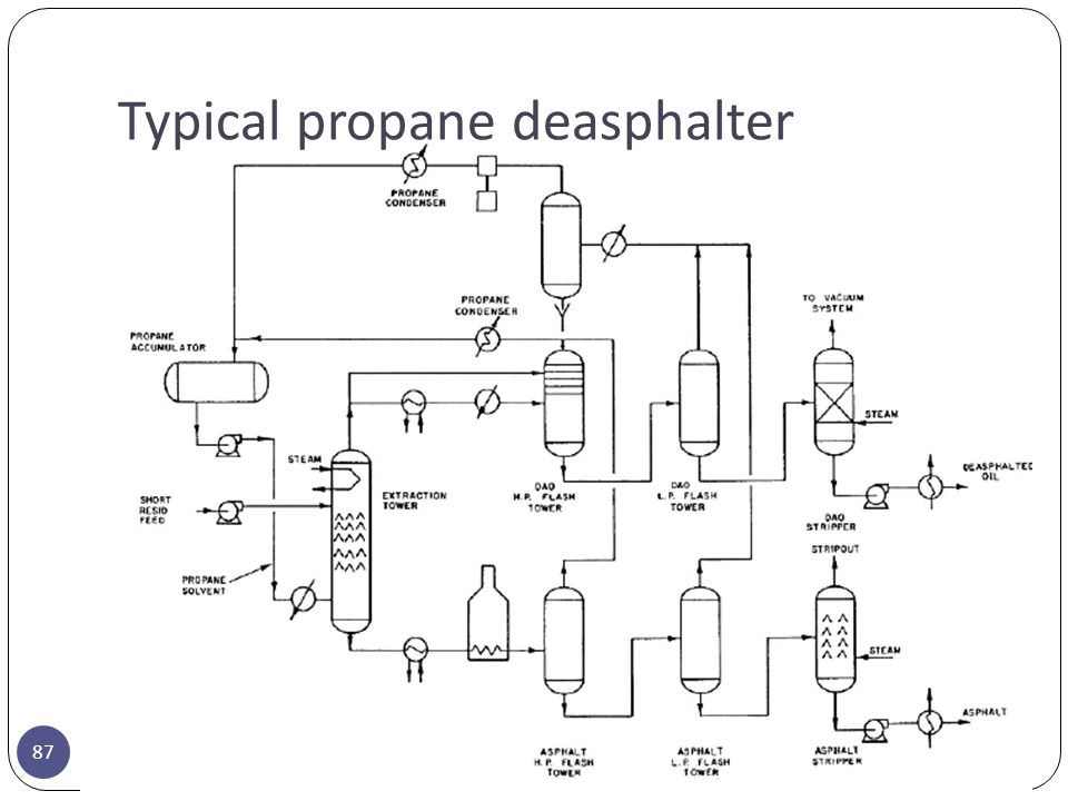 Typical propane deasphalter