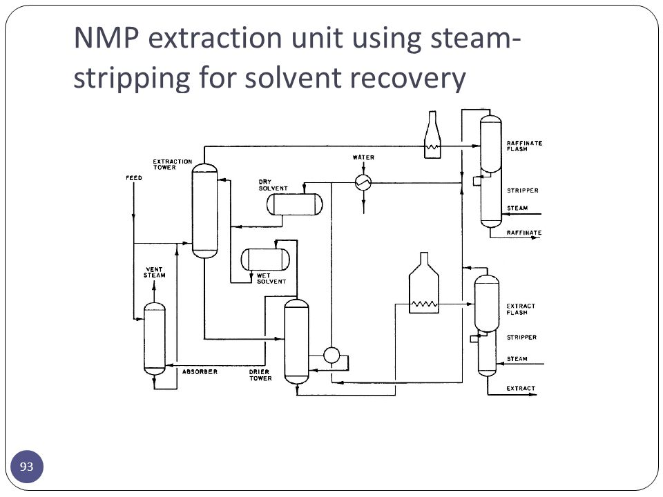 NMP extraction unit using steam-stripping for solvent recovery