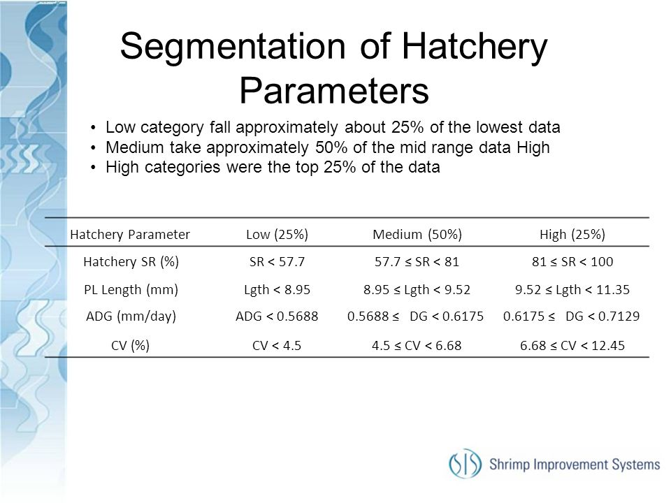 Segmentation of Hatchery Parameters