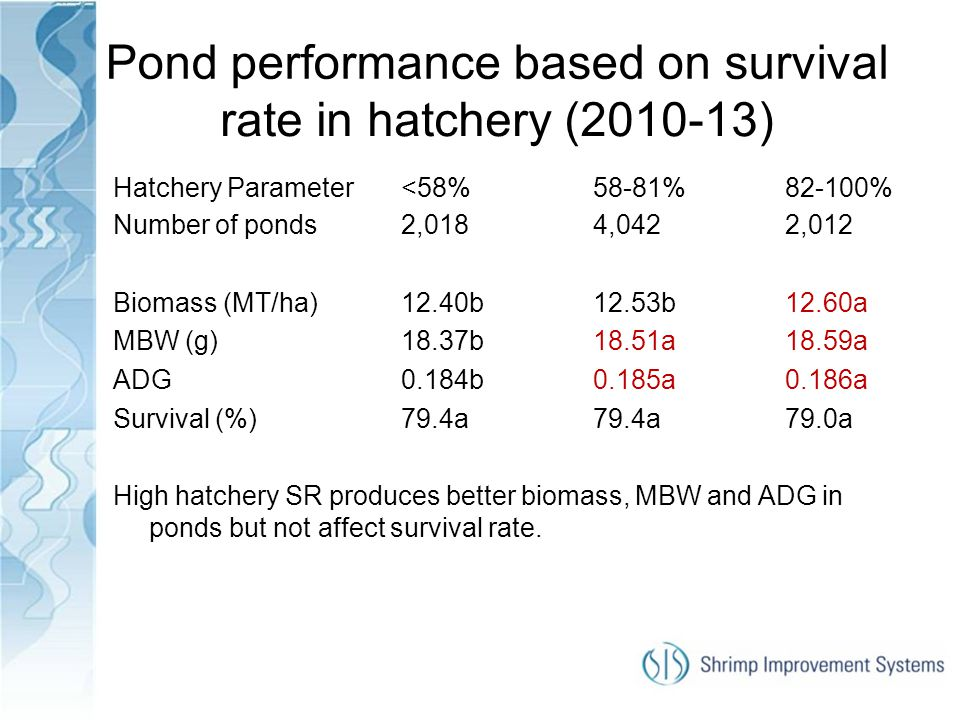 Pond performance based on survival rate in hatchery (2010-13)