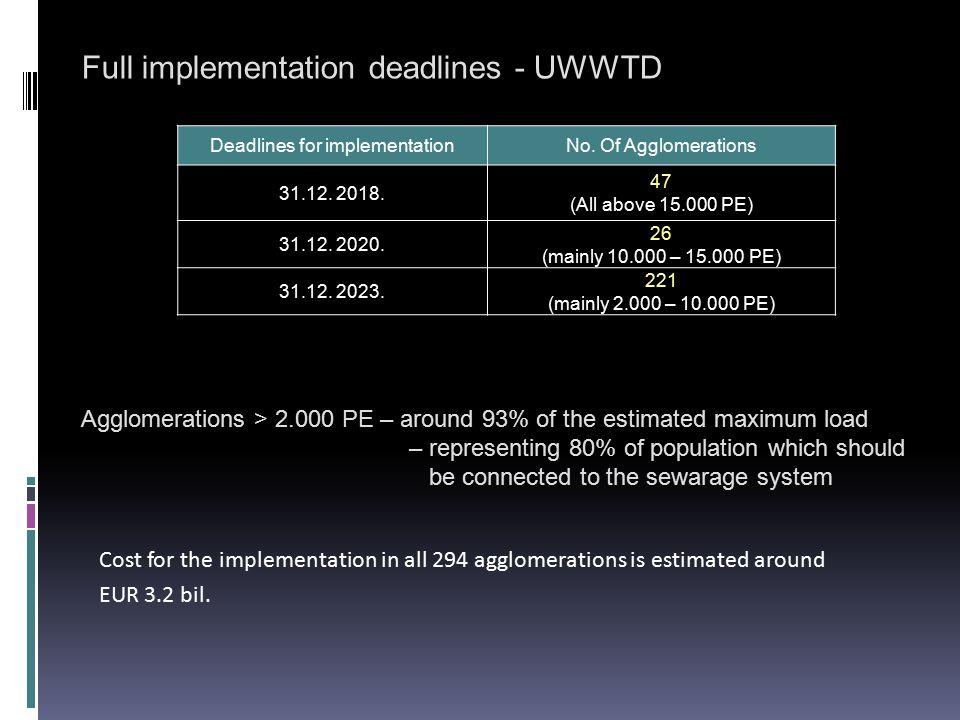 Deadlines for implementation
