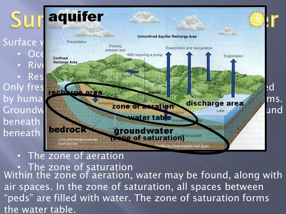 Surface vs. Groundwater