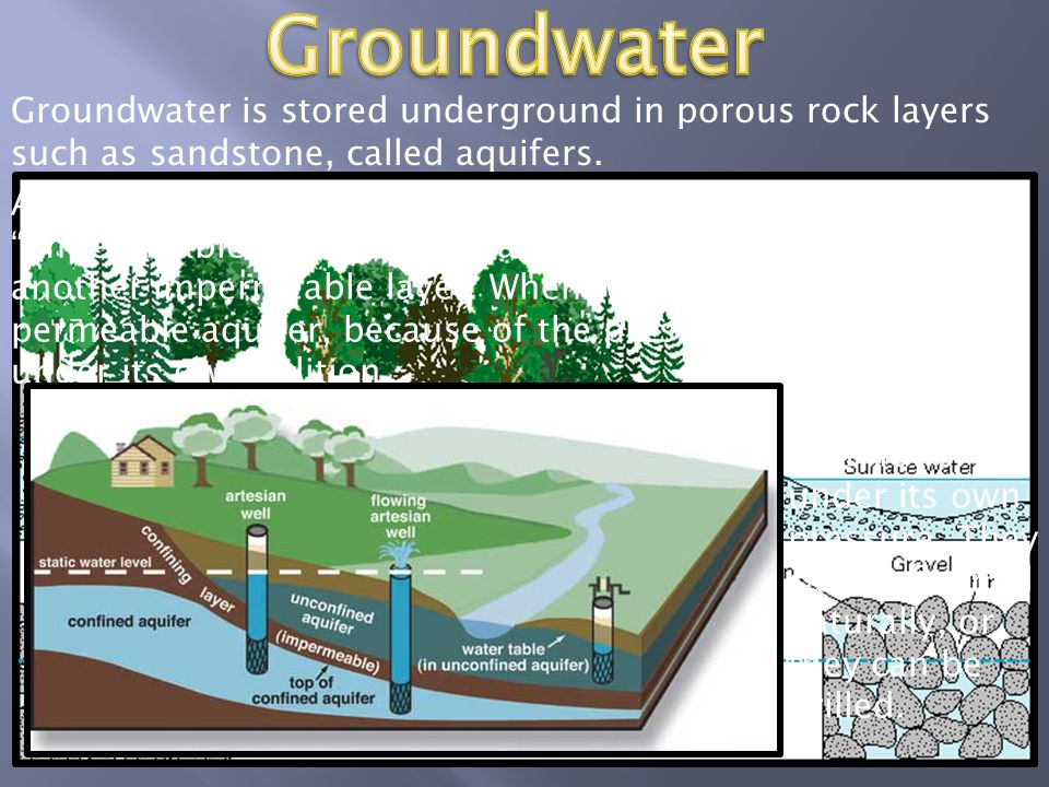 Groundwater Groundwater is stored underground in porous rock layers such as sandstone, called aquifers.