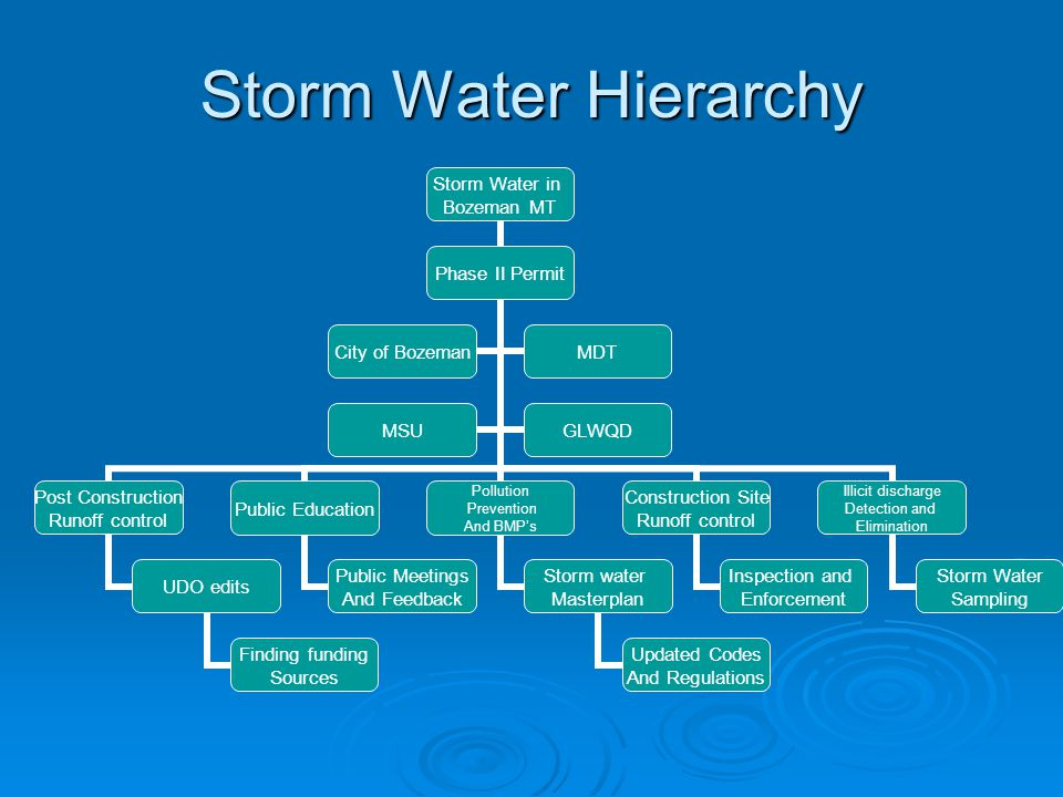 Storm Water Hierarchy