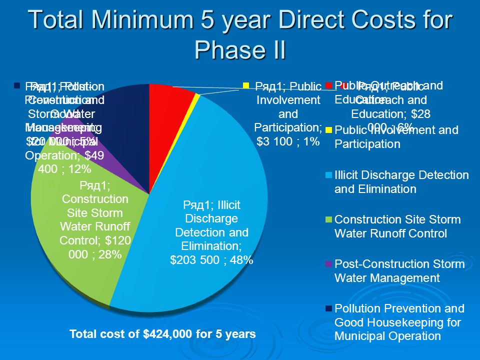 Total Minimum 5 year Direct Costs for Phase II