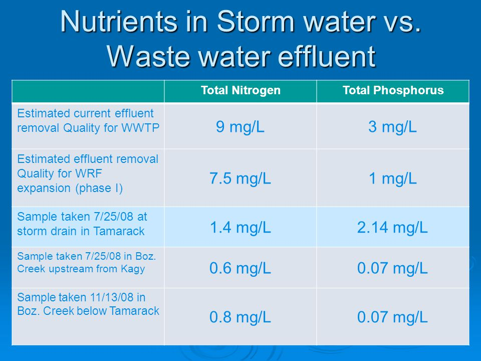 Nutrients in Storm water vs. Waste water effluent