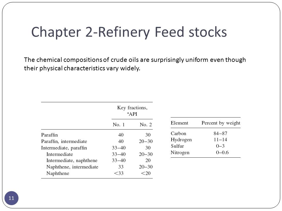 Chapter 2-Refinery Feed stocks