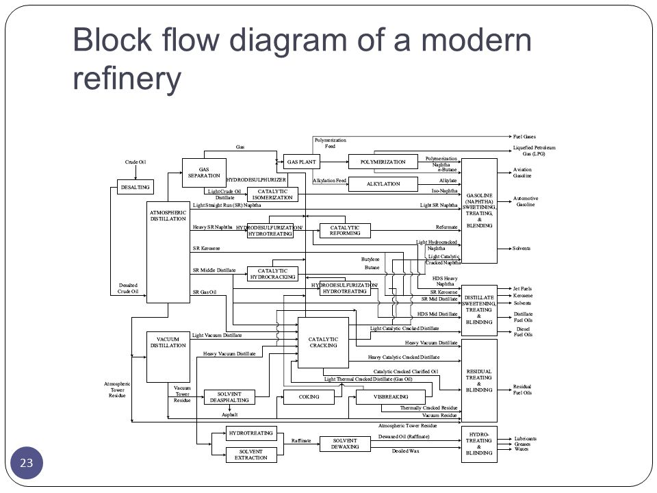 Block flow diagram of a modern refinery