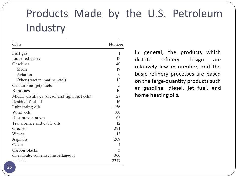 Products Made by the U.S. Petroleum Industry