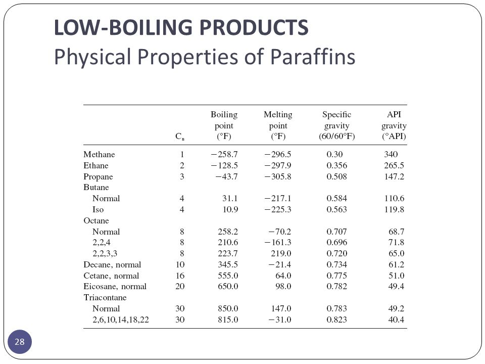 LOW-BOILING PRODUCTS Physical Properties of Paraffins