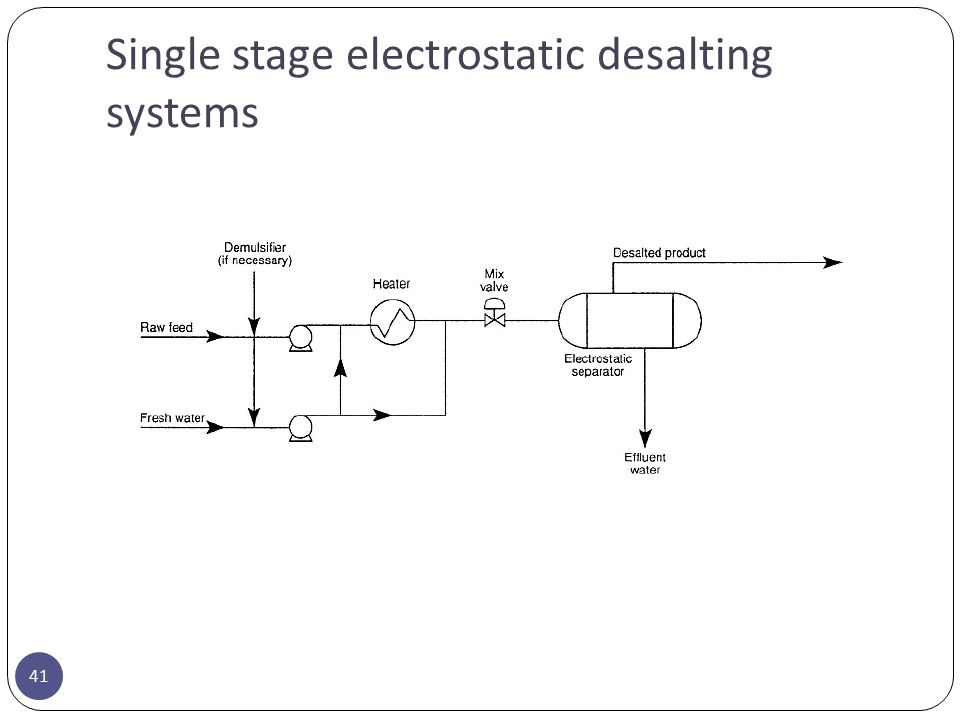 Single stage electrostatic desalting systems