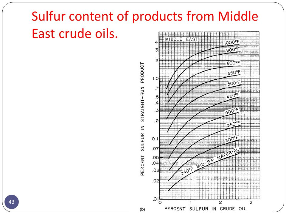 Sulfur content of products from Middle East crude oils.