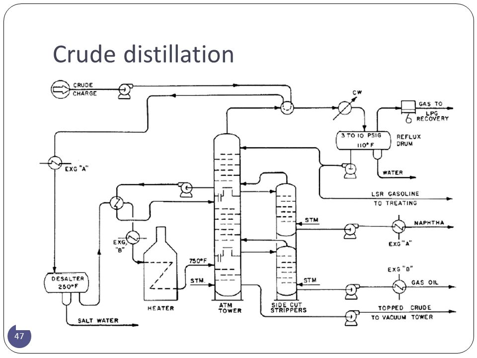 Crude distillation