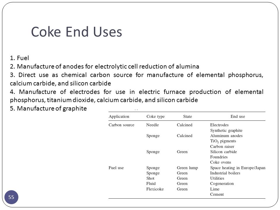 Coke End Uses 1. Fuel. 2. Manufacture of anodes for electrolytic cell reduction of alumina.