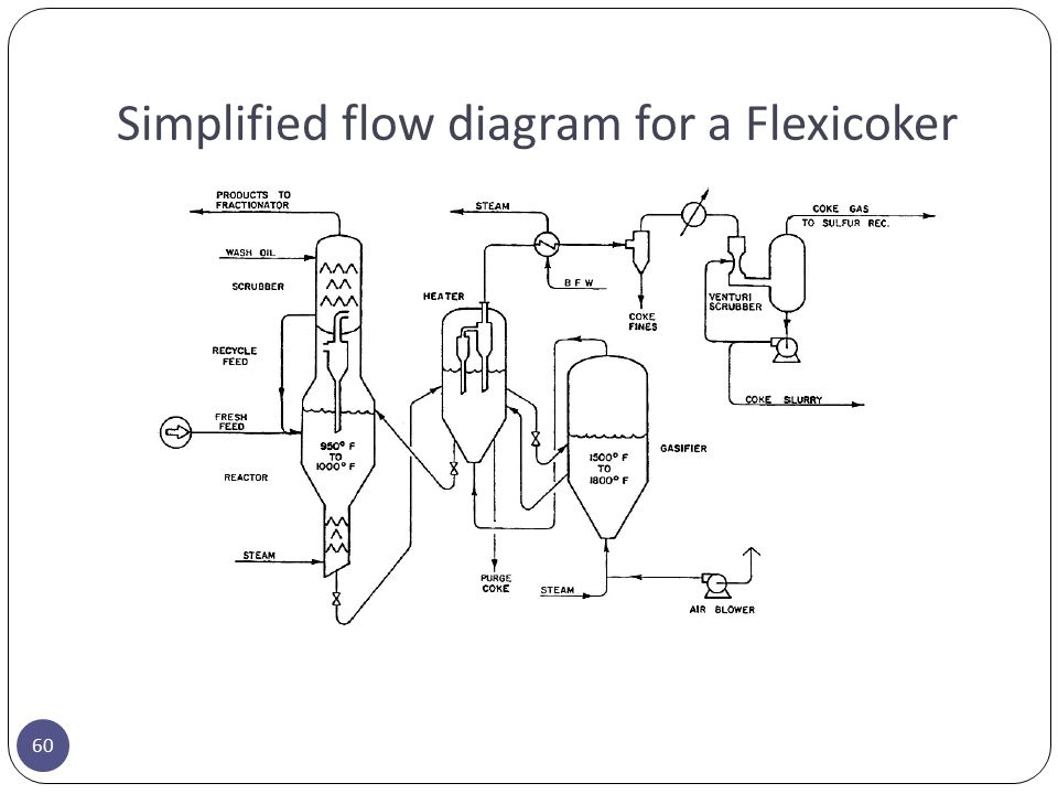 Simplified flow diagram for a Flexicoker