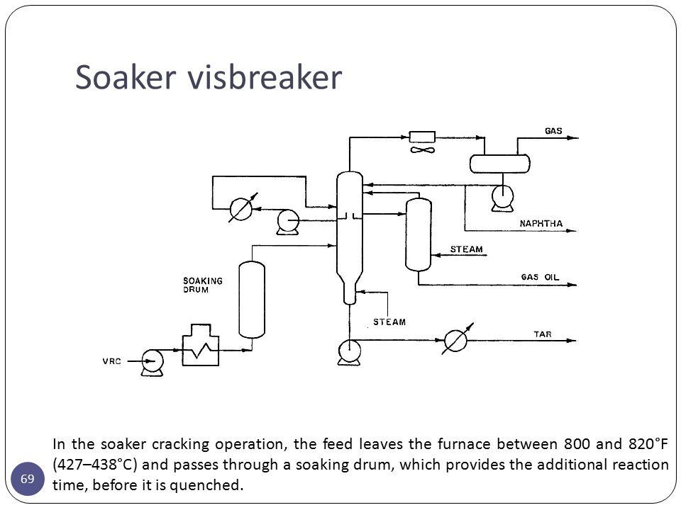 Soaker visbreaker