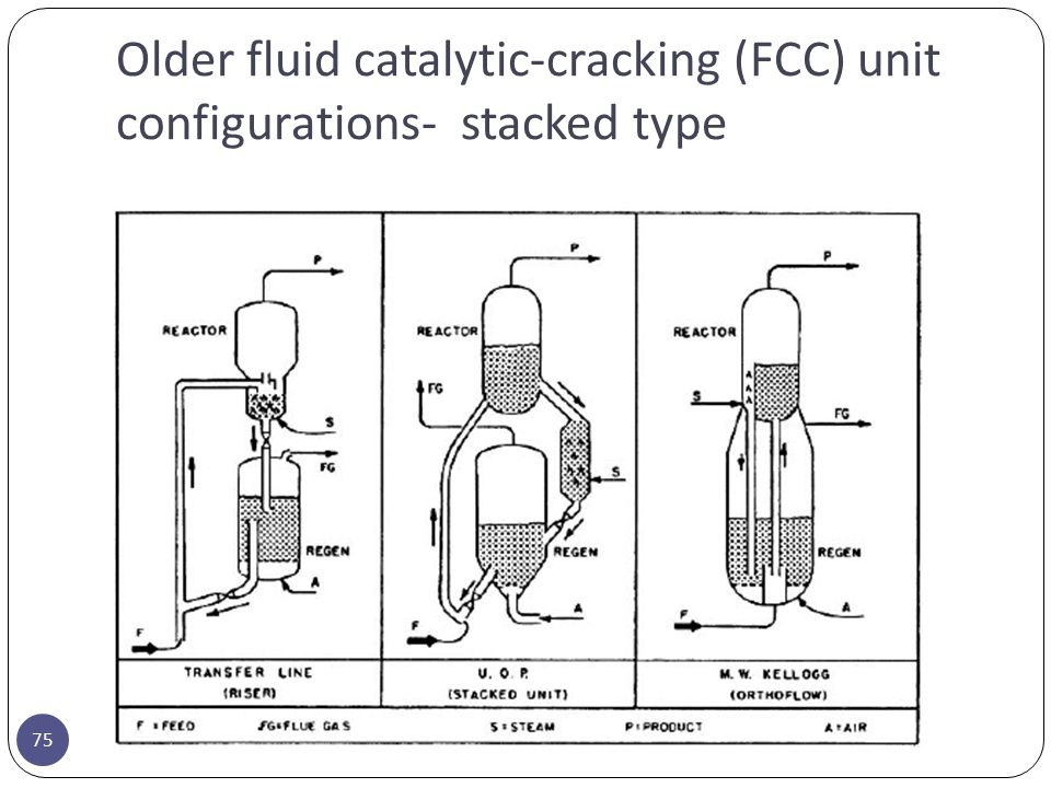 Older fluid catalytic-cracking (FCC) unit configurations- stacked type