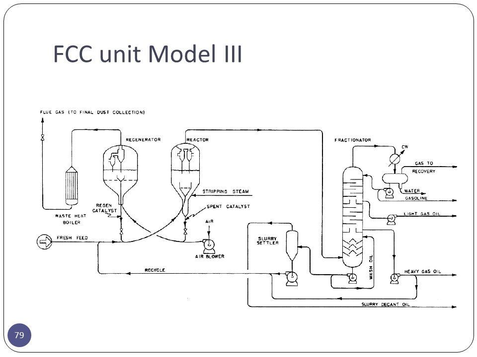 FCC unit Model III