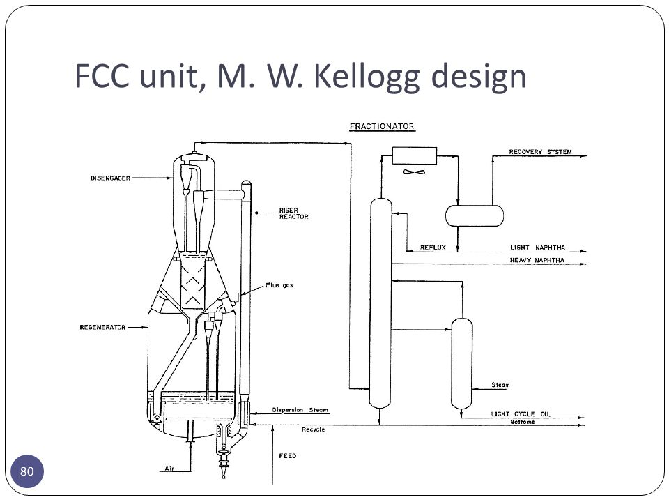 FCC unit, M. W. Kellogg design