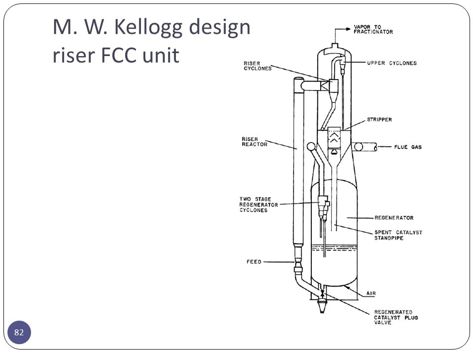 M. W. Kellogg design riser FCC unit