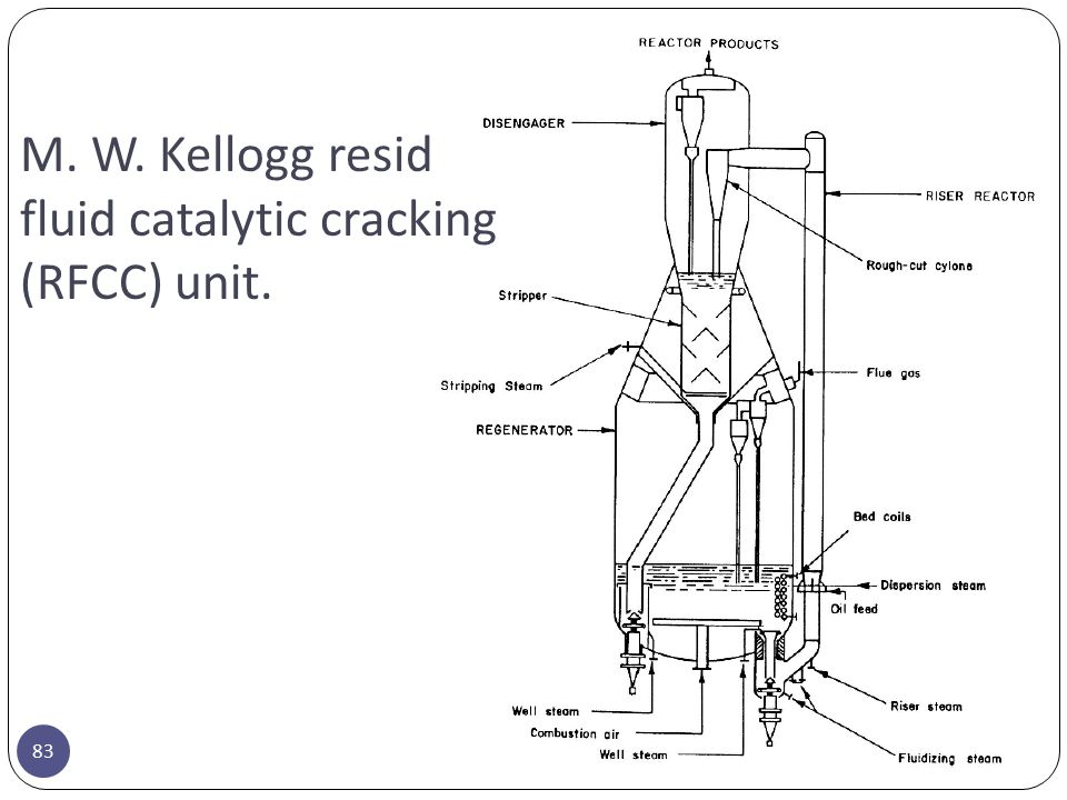 M. W. Kellogg resid fluid catalytic cracking (RFCC) unit.
