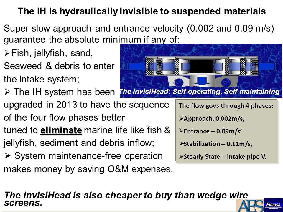 The IH is hydraulically invisible to suspended materials