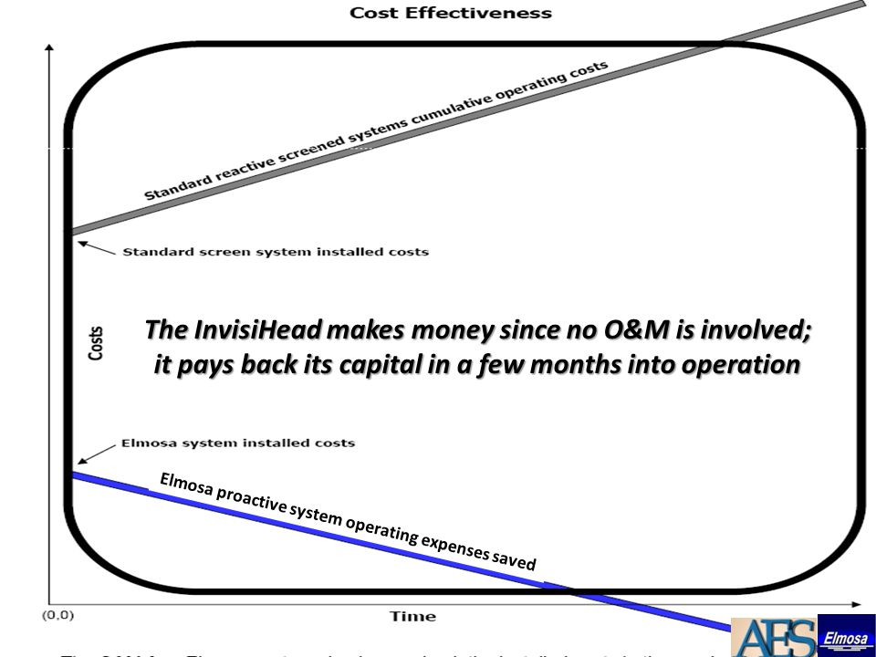 The InvisiHead makes money since no O&M is involved; it pays back its capital in a few months into operation