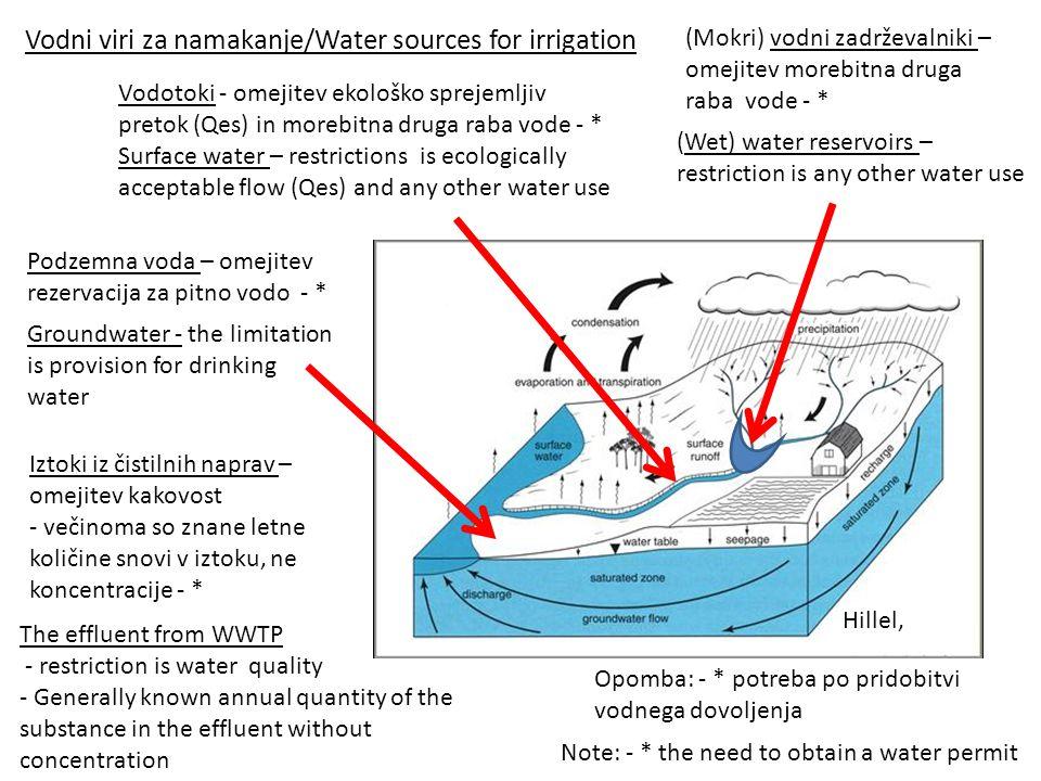 Vodni viri za namakanje/Water sources for irrigation