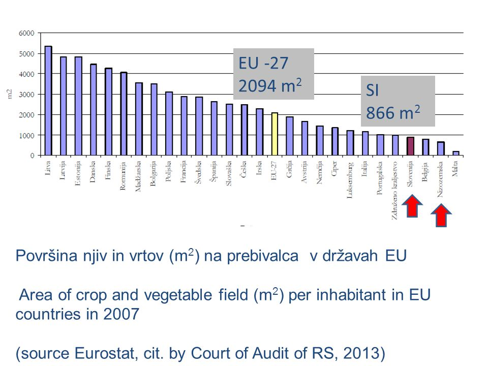 EU -27 2094 m2. SI. 866 m2. Površina njiv in vrtov (m2) na prebivalca v državah EU.