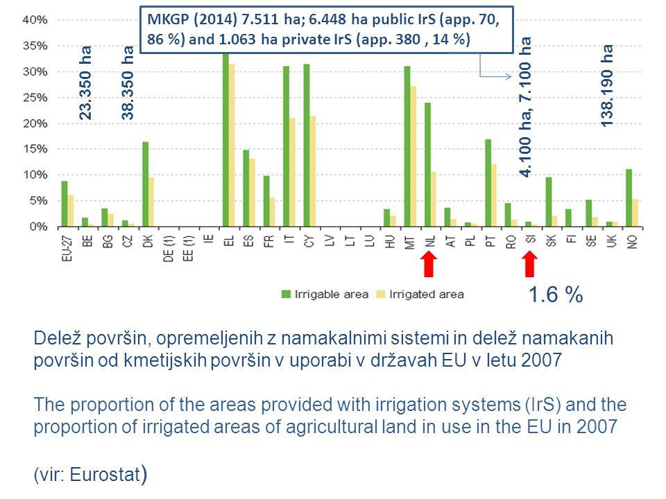 MKGP (2014) 7. 511 ha; 6. 448 ha public IrS (app. 70, 86 %) and 1