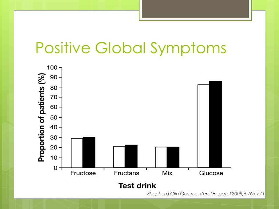 Positive Global Symptoms