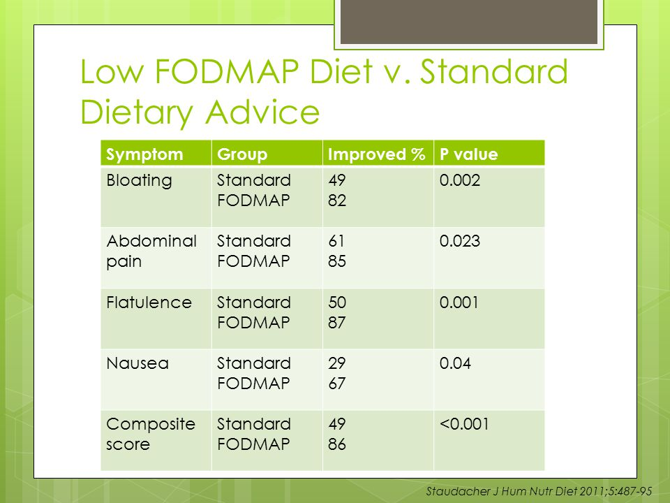 Low FODMAP Diet v. Standard Dietary Advice