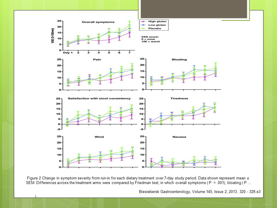 Figure 2 Change in symptom severity from run-in for each dietary treatment over 7-day study period. Data shown represent mean ± SEM. Differences across the treatment arms were compared by Friedman test, in which overall symptoms ( P = .001), bloating ( P ...