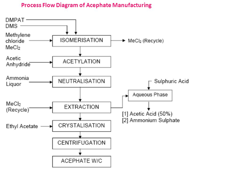 Process Flow Diagram of Acephate Manufacturing