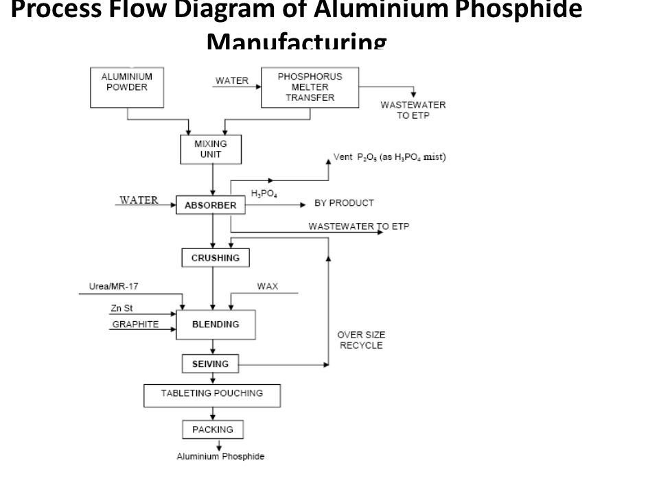 Process Flow Diagram of Aluminium Phosphide Manufacturing