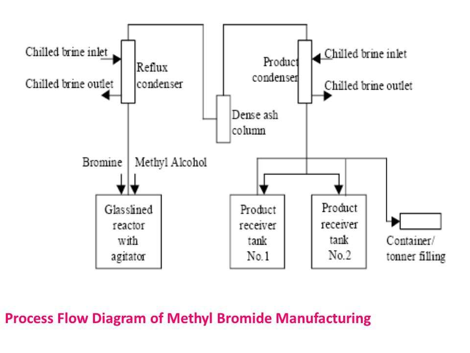 Process Flow Diagram of Methyl Bromide Manufacturing