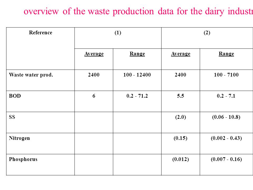 overview of the waste production data for the dairy industry.