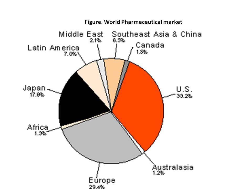 Figure. World Pharmaceutical market