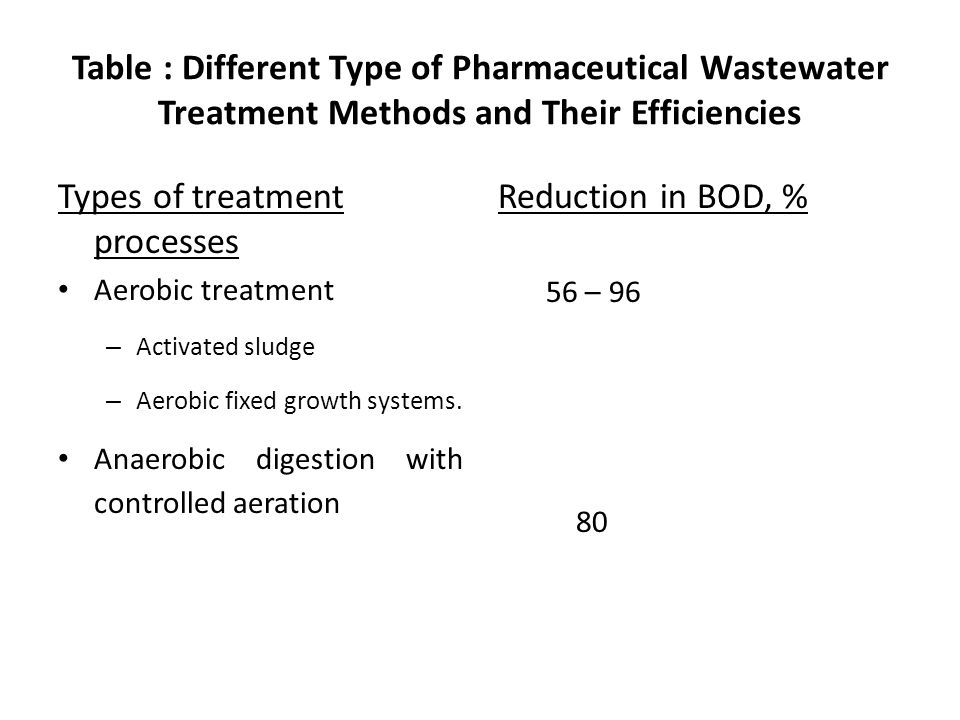 Types of treatment processes Reduction in BOD, %