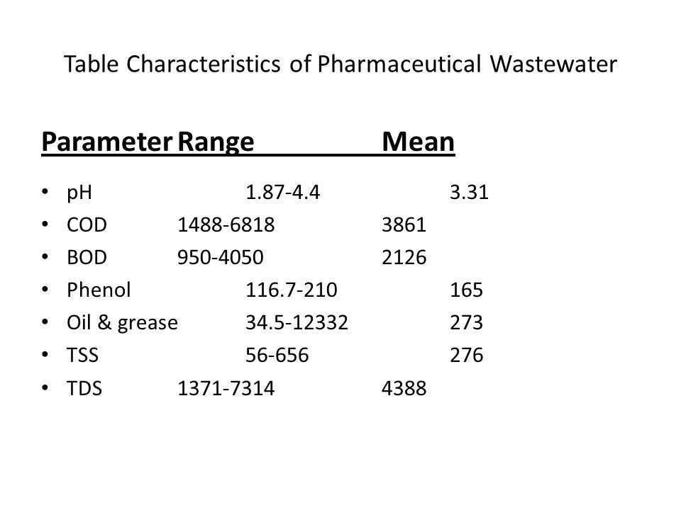 Table Characteristics of Pharmaceutical Wastewater