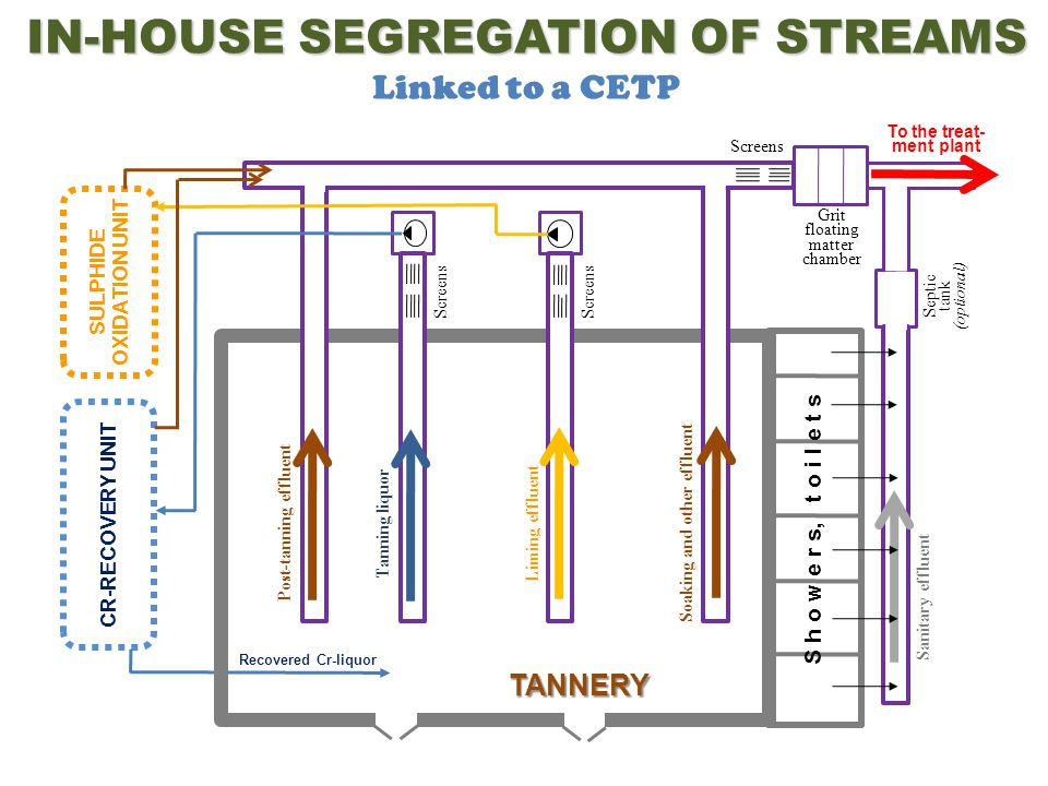 IN-HOUSE SEGREGATION OF STREAMS Linked to a CETP