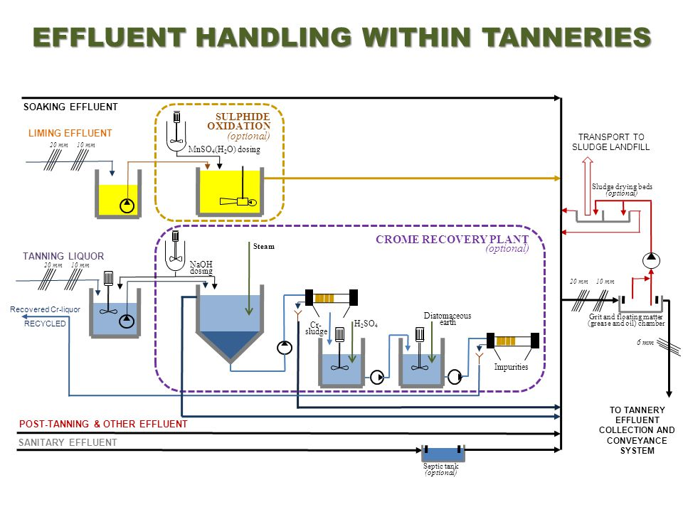 EFFLUENT HANDLING WITHIN TANNERIES