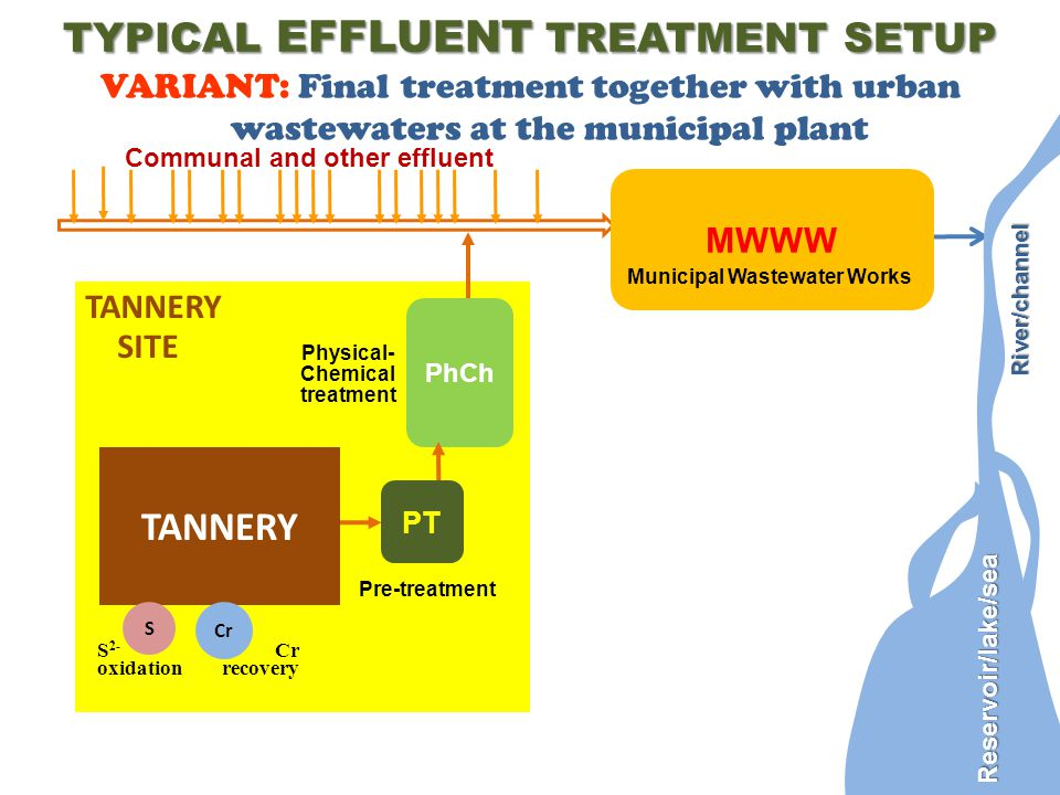 TYPICAL EFFLUENT TREATMENT SETUP