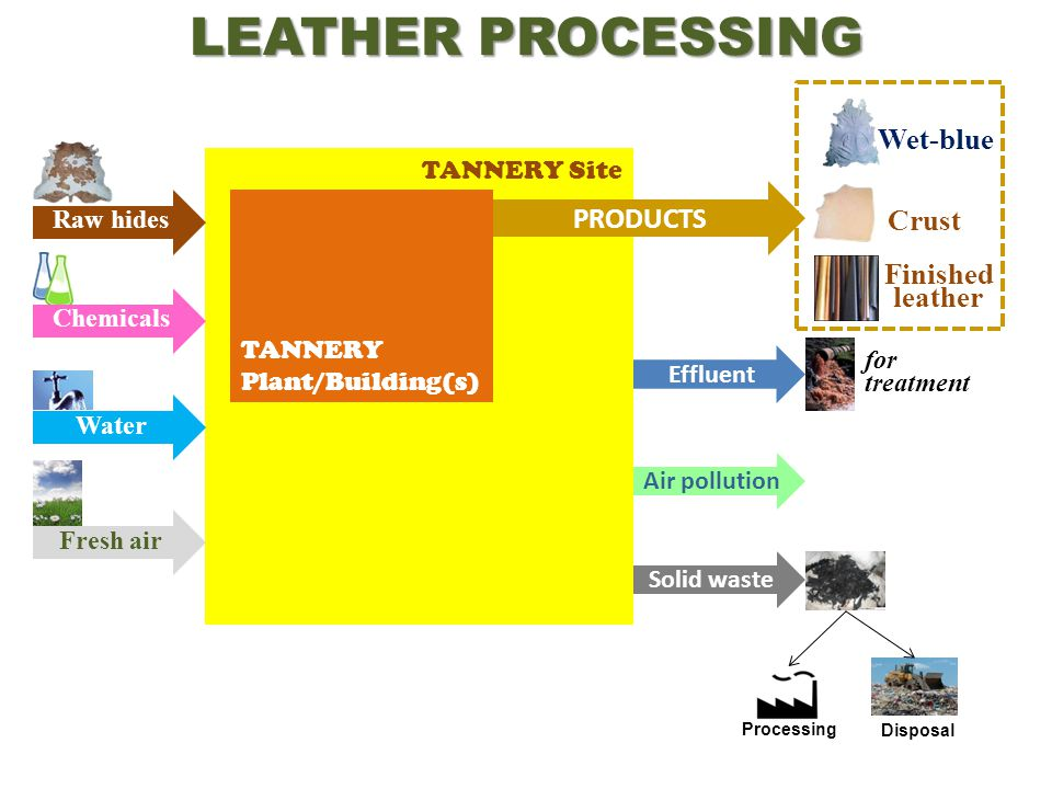 Introduction to treatment of tannery effluent - Part 1 (of 6)